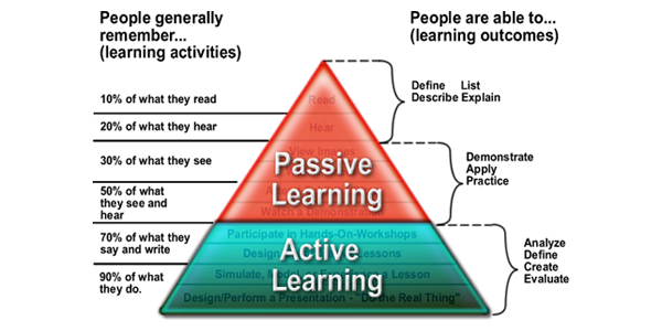 Opportunities for Active Learning both Inside and Outside the Classroom